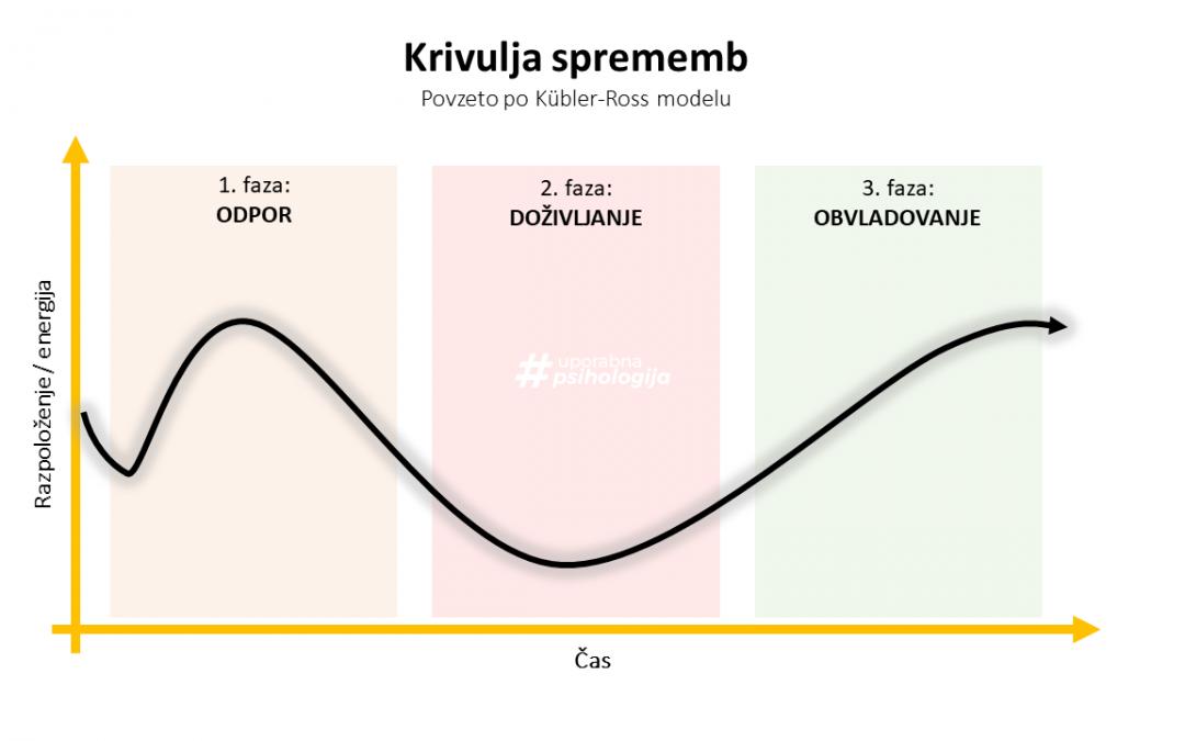 Osnovna krivulja sprememb_Soočanje s spremembami_Uporabna psihologija