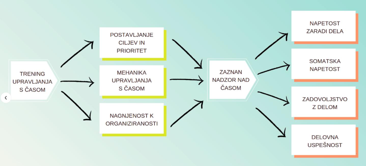 Upravljanje s časom bo pri vodjah učinkovito, če trenirajo postavljanje ciljev in prioritet, mehanike upravljanja s časom ter nagnjenost k organiziranju.