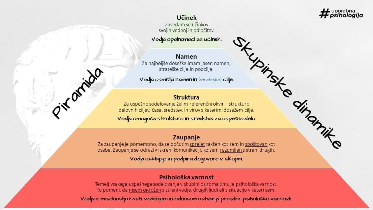 Piramida skupinske dinamike